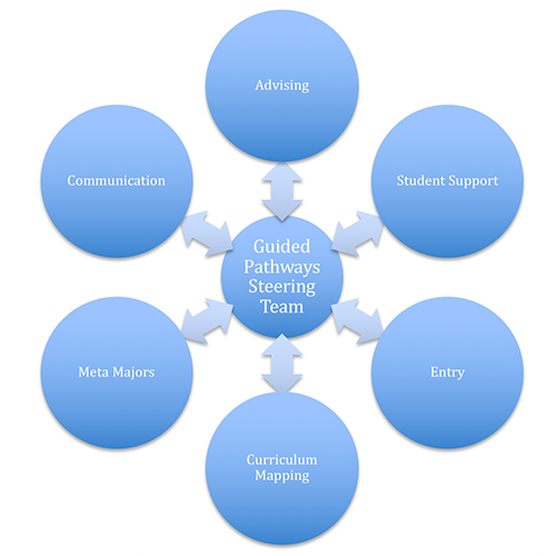 Guided Pathways Steering Team and Design Team Structure